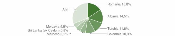 Grafico cittadinanza stranieri - Bellagio 2019
