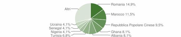 Grafico cittadinanza stranieri - Cucciago 2019