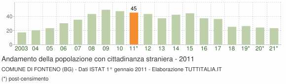 Grafico andamento popolazione stranieri Comune di Fonteno (BG)