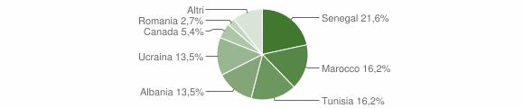 Grafico cittadinanza stranieri - Fonteno 2013