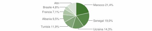 Grafico cittadinanza stranieri - Fonteno 2014