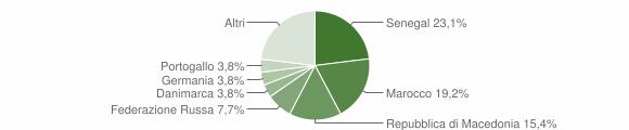 Grafico cittadinanza stranieri - Fonteno 2019