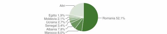 Grafico cittadinanza stranieri - Lomagna 2019