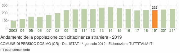 Grafico andamento popolazione stranieri Comune di Persico Dosimo (CR)