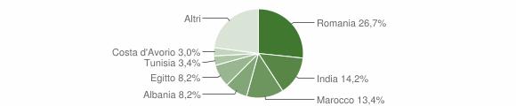 Grafico cittadinanza stranieri - Persico Dosimo 2019