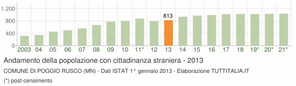 Grafico andamento popolazione stranieri Comune di Poggio Rusco (MN)