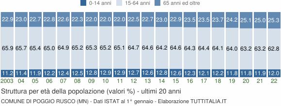 Grafico struttura della popolazione Comune di Poggio Rusco (MN)