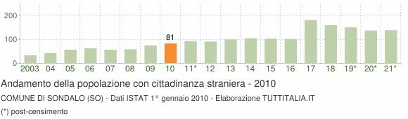 Grafico andamento popolazione stranieri Comune di Sondalo (SO)