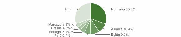 Grafico cittadinanza stranieri - Spino d'Adda 2019