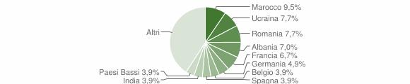 Grafico cittadinanza stranieri - Travedona-Monate 2018