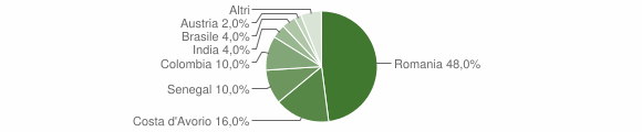 Grafico cittadinanza stranieri - Bonemerse 2019