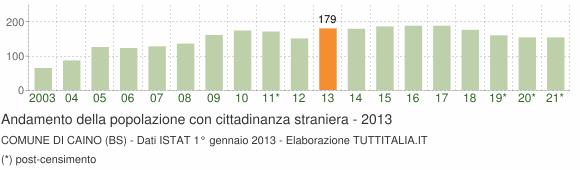Grafico andamento popolazione stranieri Comune di Caino (BS)