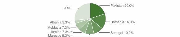 Grafico cittadinanza stranieri - Caino 2012