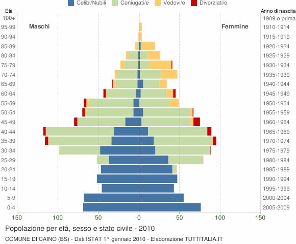 Grafico Popolazione per età, sesso e stato civile Comune di Caino (BS)