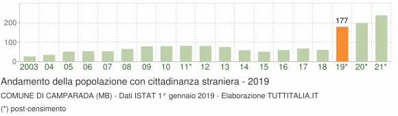 Grafico andamento popolazione stranieri Comune di Camparada (MB)