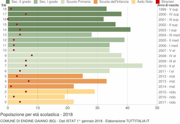Grafico Popolazione in età scolastica - Endine Gaiano 2018