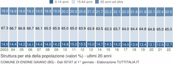 Grafico struttura della popolazione Comune di Endine Gaiano (BG)