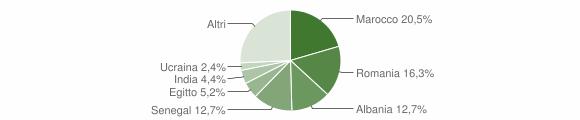 Grafico cittadinanza stranieri - Madone 2019