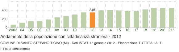 Grafico andamento popolazione stranieri Comune di Santo Stefano Ticino (MI)