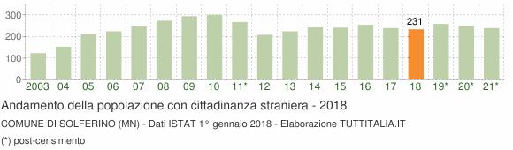 Grafico andamento popolazione stranieri Comune di Solferino (MN)