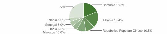 Grafico cittadinanza stranieri - Solferino 2015