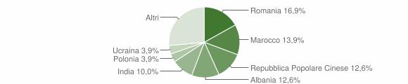 Grafico cittadinanza stranieri - Solferino 2018