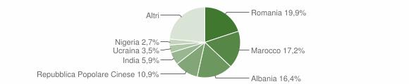 Grafico cittadinanza stranieri - Solferino 2019