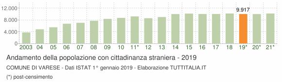 Grafico andamento popolazione stranieri Comune di Varese
