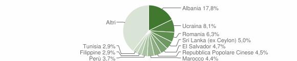Grafico cittadinanza stranieri - Varese 2019