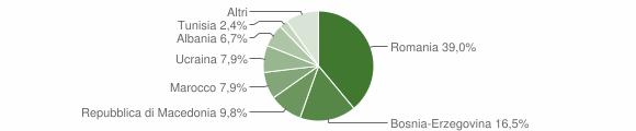 Grafico cittadinanza stranieri - Angolo Terme 2010