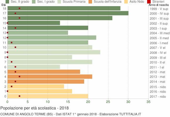 Grafico Popolazione in età scolastica - Angolo Terme 2018