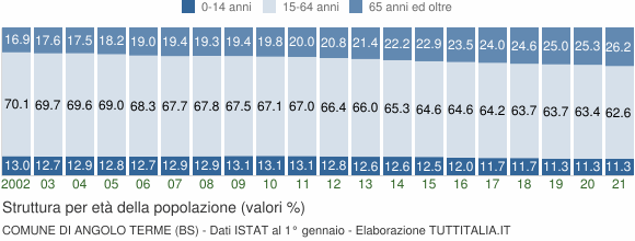 Grafico struttura della popolazione Comune di Angolo Terme (BS)