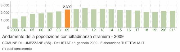 Grafico andamento popolazione stranieri Comune di Lumezzane (BS)