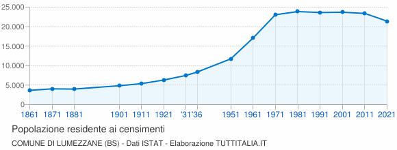 Grafico andamento storico popolazione Comune di Lumezzane (BS)