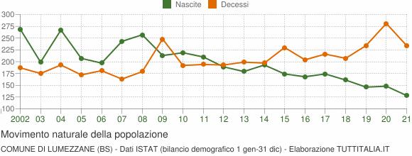 Grafico movimento naturale della popolazione Comune di Lumezzane (BS)