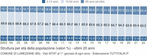 Grafico struttura della popolazione Comune di Lumezzane (BS)