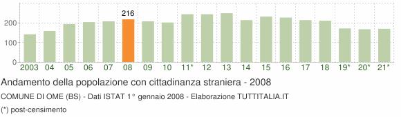 Grafico andamento popolazione stranieri Comune di Ome (BS)