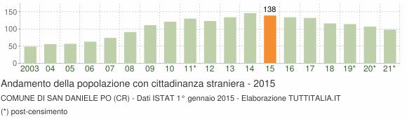 Grafico andamento popolazione stranieri Comune di San Daniele Po (CR)