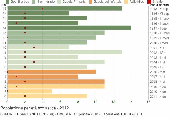 Grafico Popolazione in età scolastica - San Daniele Po 2012