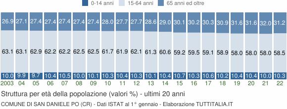 Grafico struttura della popolazione Comune di San Daniele Po (CR)