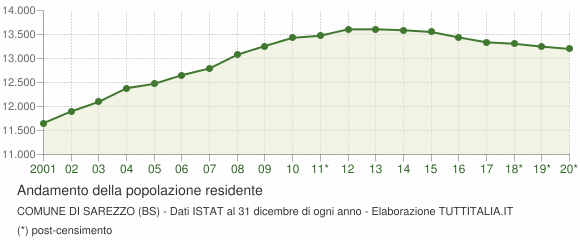 Andamento popolazione Comune di Sarezzo (BS)