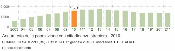 Grafico andamento popolazione stranieri Comune di Sarezzo (BS)