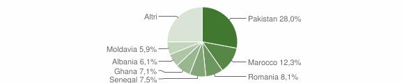 Grafico cittadinanza stranieri - Sarezzo 2010