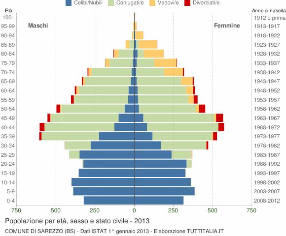Grafico Popolazione per età, sesso e stato civile Comune di Sarezzo (BS)