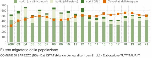 Flussi migratori della popolazione Comune di Sarezzo (BS)