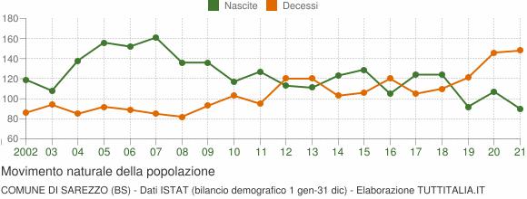 Grafico movimento naturale della popolazione Comune di Sarezzo (BS)