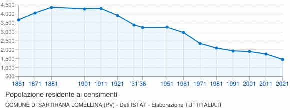 Grafico andamento storico popolazione Comune di Sartirana Lomellina (PV)