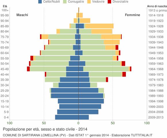 Grafico Popolazione per età, sesso e stato civile Comune di Sartirana Lomellina (PV)