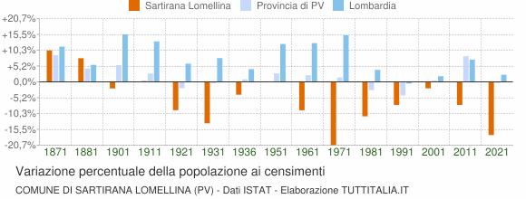 Grafico variazione percentuale della popolazione Comune di Sartirana Lomellina (PV)