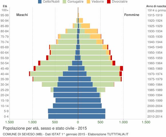 Grafico Popolazione per età, sesso e stato civile Comune di Seveso (MB)